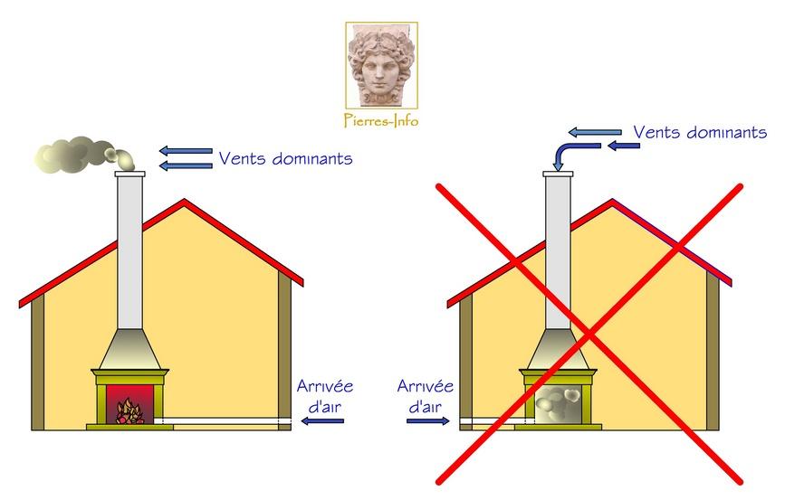 Construire Cheminée Foyer Ouvert les cheminées